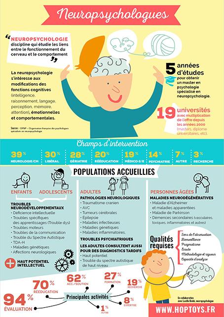 Laure Blanvillain, neuropsychologue, neuropsychologie, enfant, adolescent, Angers, Trélazé